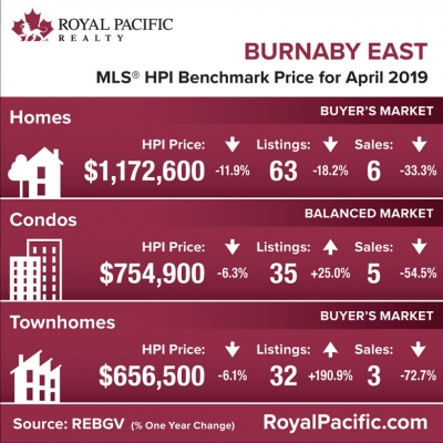 royal-pacific-market-report-web-burnaby-east-2019-04