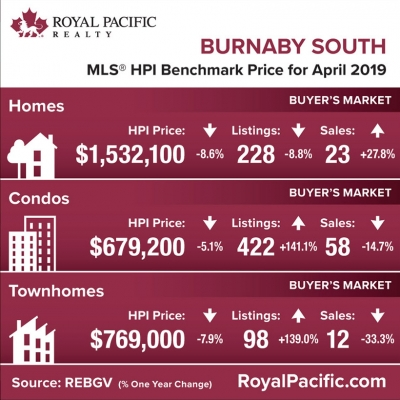 royal-pacific-market-report-web-burnaby-south-2019-04