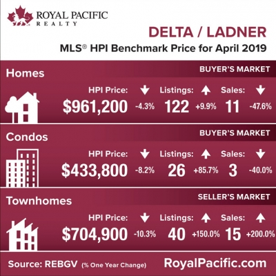 royal-pacific-market-report-web-delta-ladner-2019-04